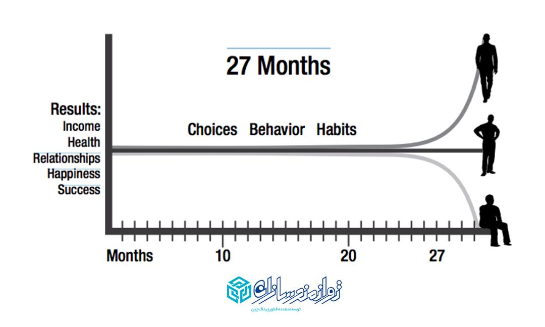 تاثیر عادت ها در زندگی